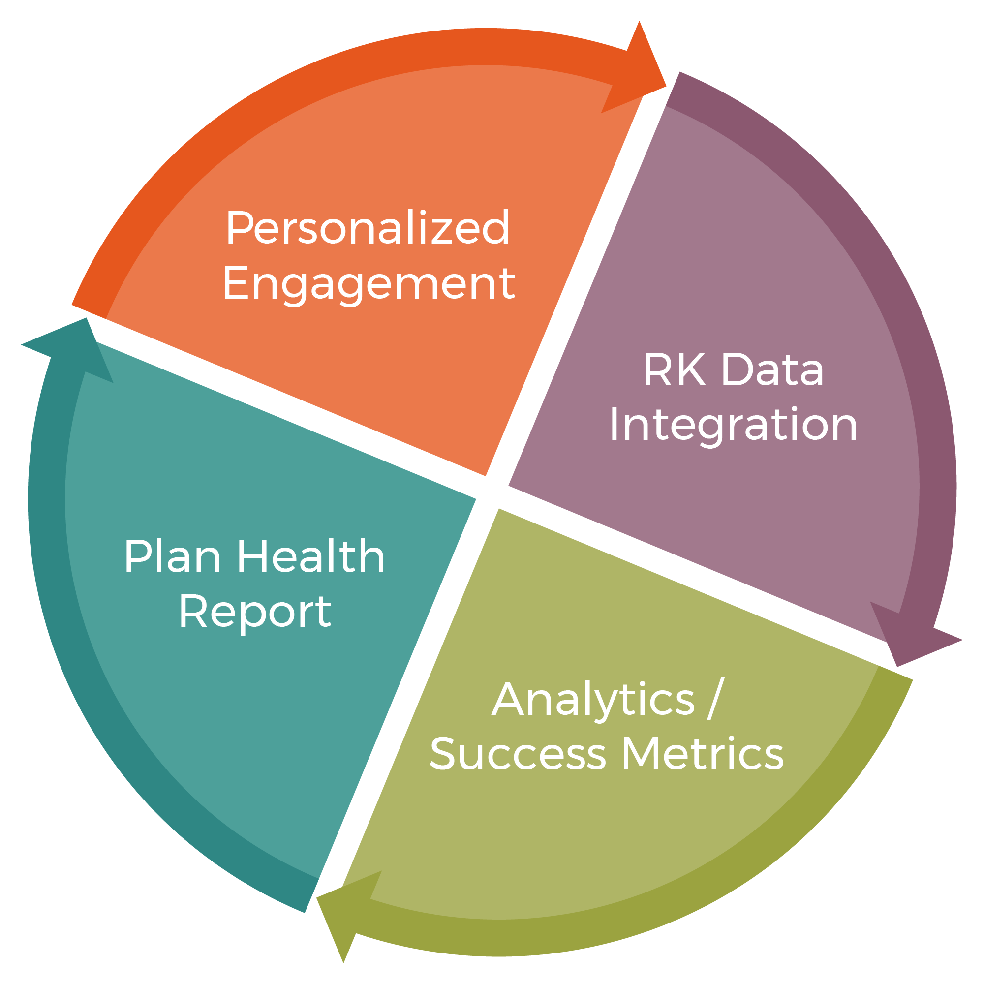 Graphic circle divided into 4 equal slices with arrows around the outer edge conveying a cycle. The 4 slices include: personalized engagement, Recordkeeper data integration, analytics and success metrics, and plan health reporting.