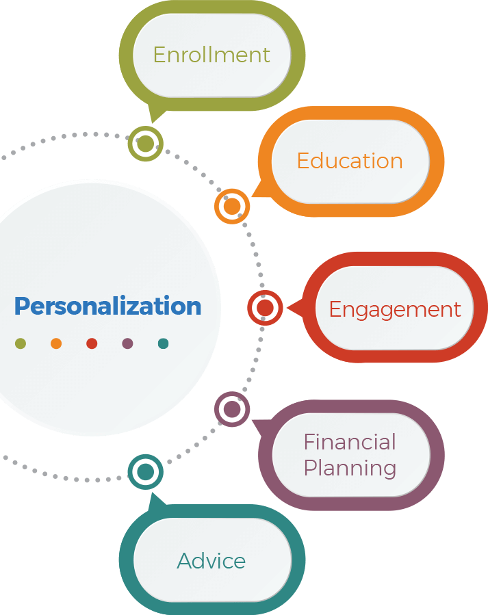 Process graphic. Personalization connects to enrollment, education, engagement, financial planning, and advice.